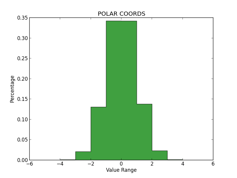 Polar_Coords_Histogram